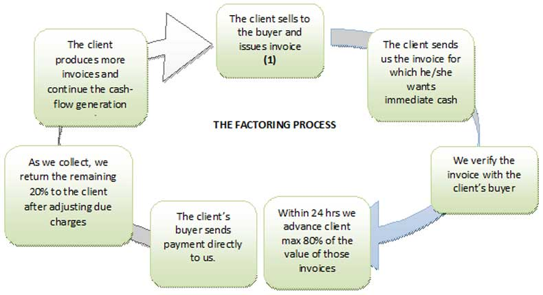 Fas Finance Investment